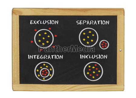 inklusion integration udelukkelse
