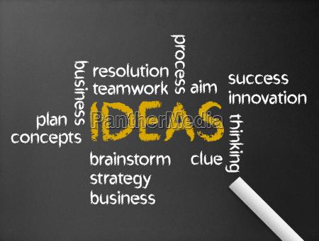 ideer