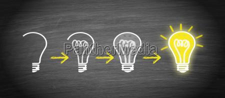 ide innovation og kreativitet losningen